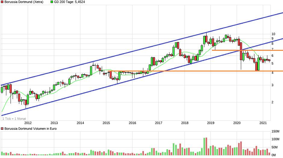 chart_10years_borussiadortmund.png