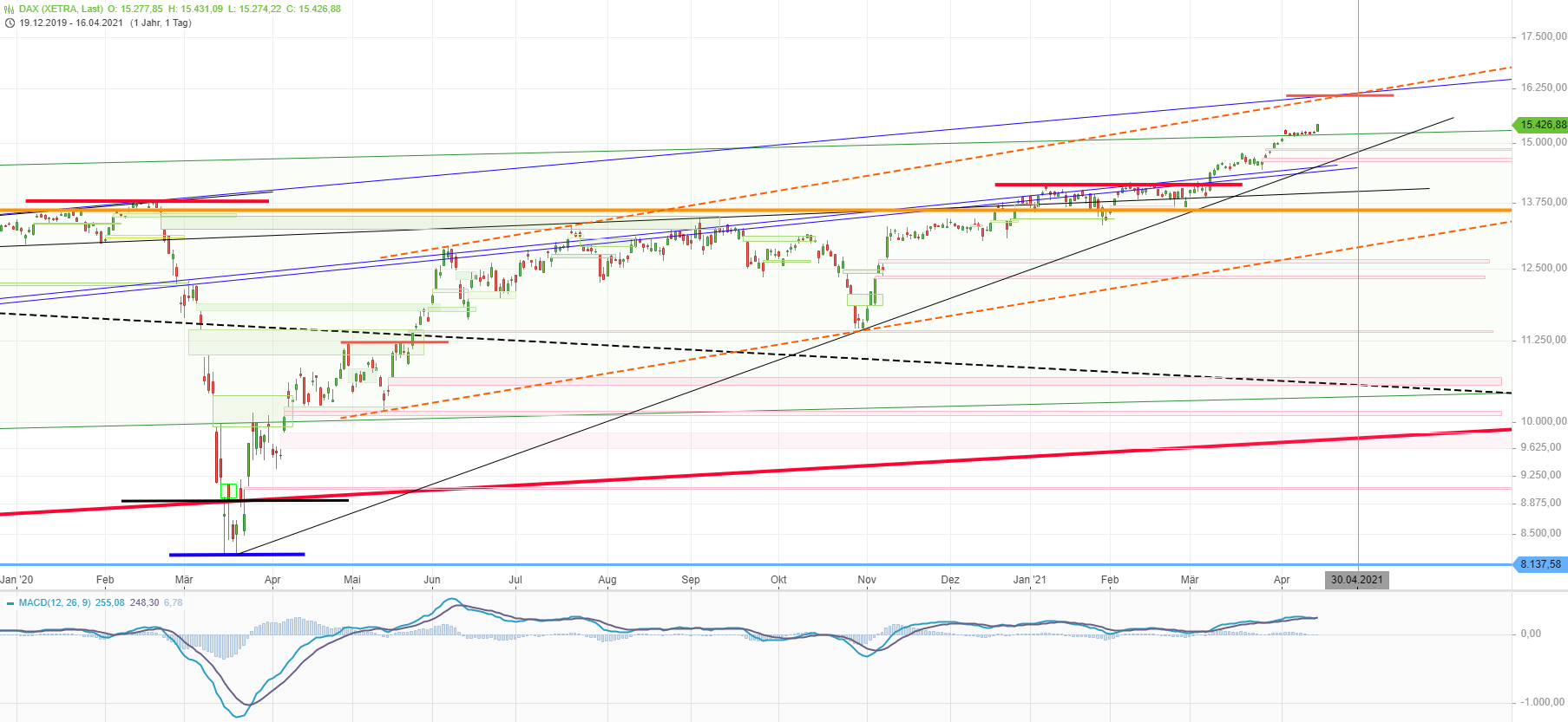 dax_2021-04-16_1440h.png
