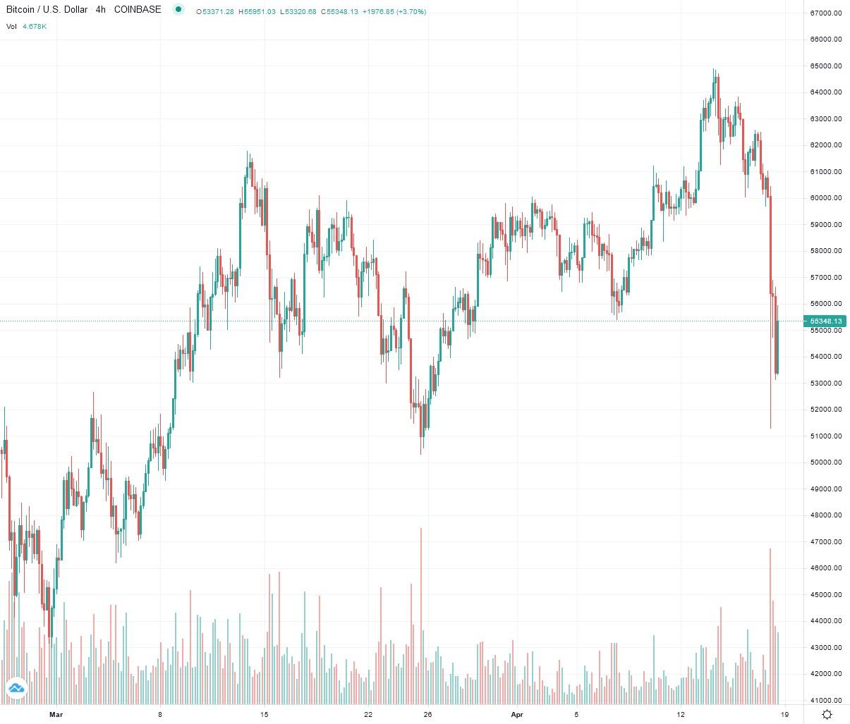 2021-04-18_17__11_tradingview_chart_widget.jpg