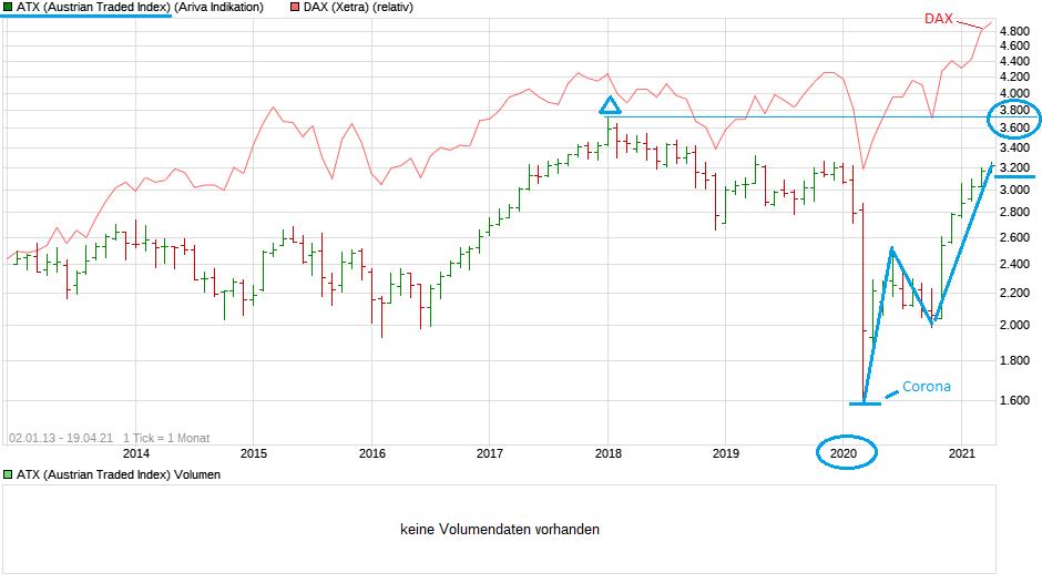 chart_all_atxaustriantradedindex.png