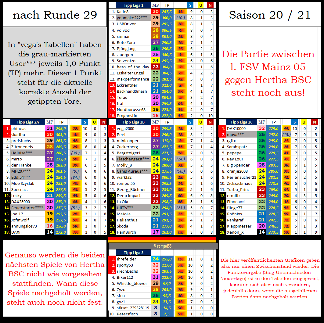tabelle_zw_nach_runde_29.png