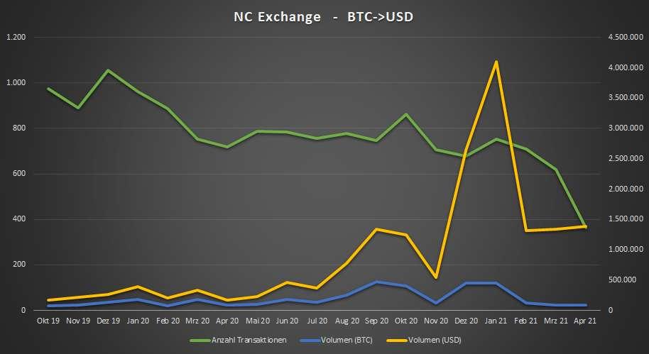 nc_exchange_210421.jpg