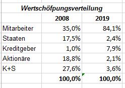 wertschoepfungsverteilung_2008_20019.png