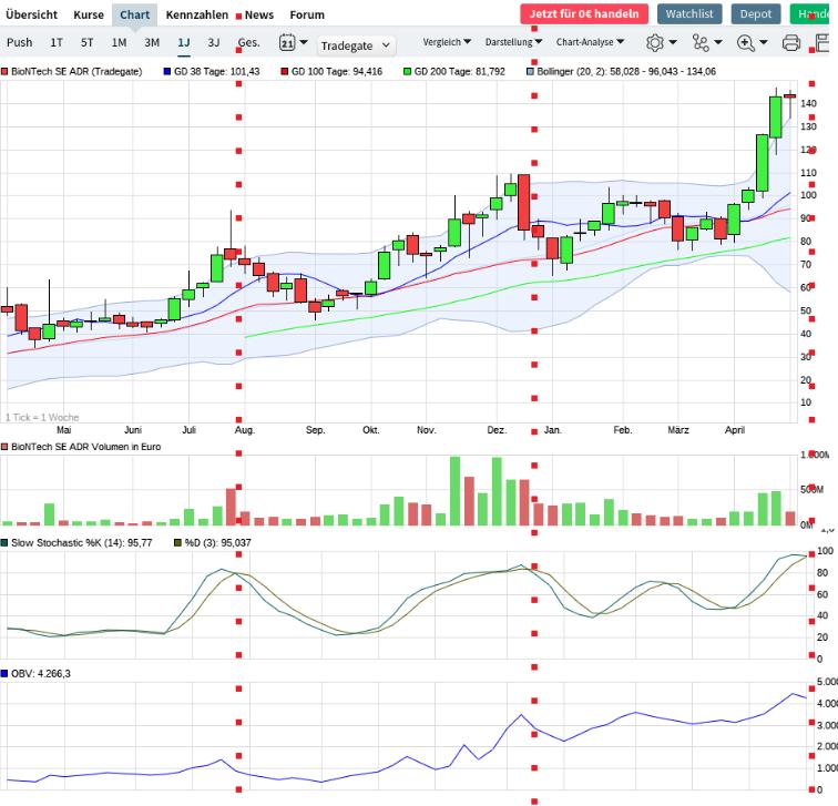 chart_zu_2021-04-28_10-24-49.png