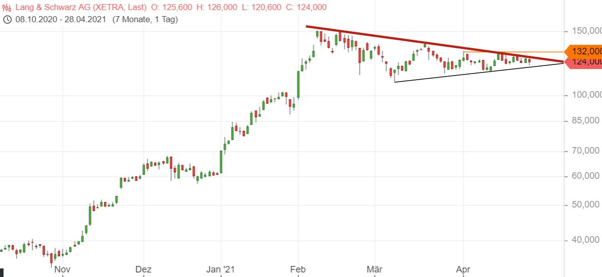 2021-04-28-chart_l_s.png