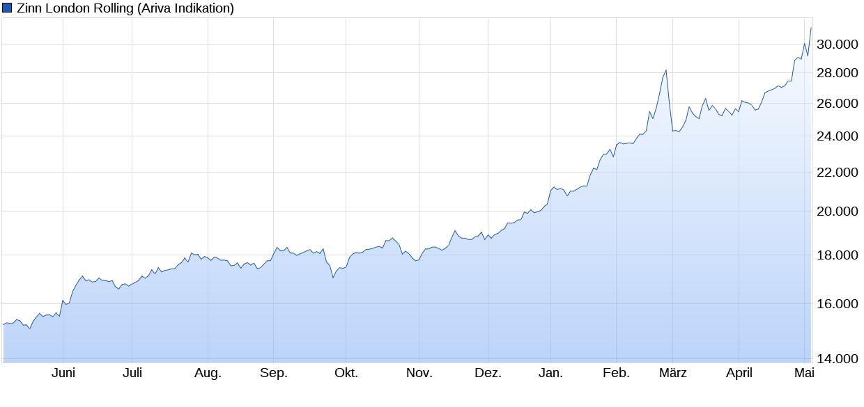 chart_year_zinnlondonrolling.png
