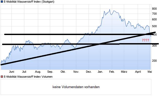 chart_year_e-mobilit__twasserstoffindex.png