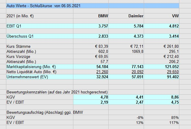 autowerte_im_vergleich_2021.jpg