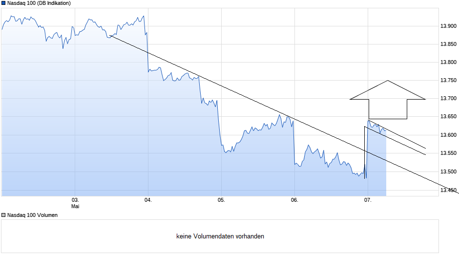 chart_week_nasdaq100.png