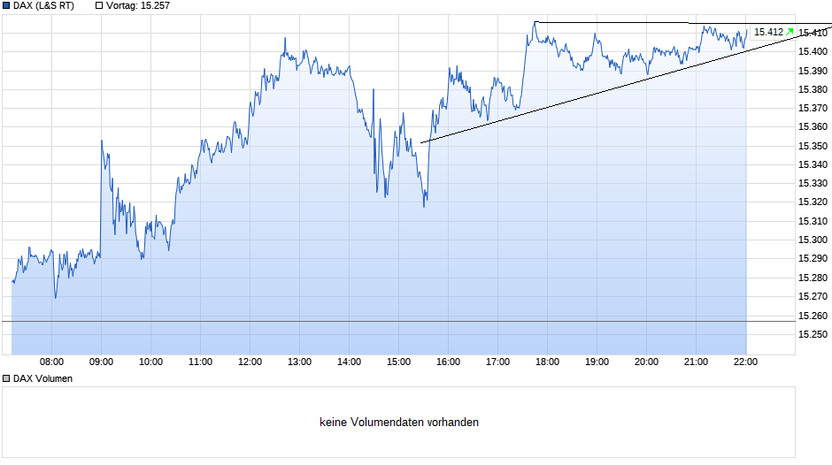 chart_intraday_dax(1).png