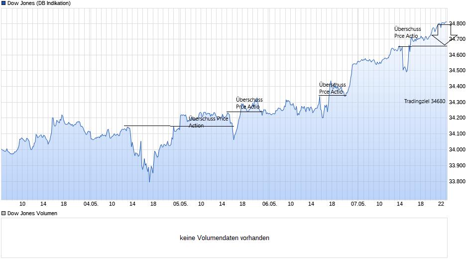 chart_week_dowjonesindustrialaverage.png