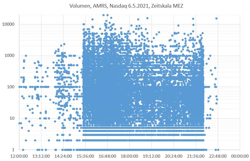 amrs-volumen_060521.png