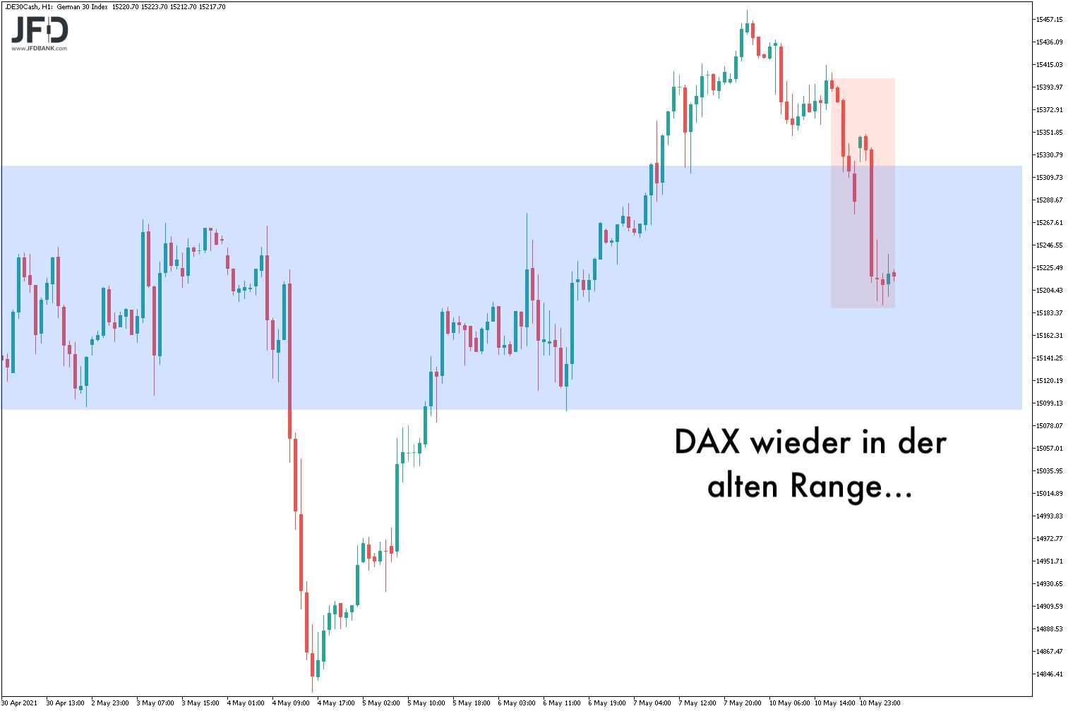 20210511_dax_vorboerse_range.png