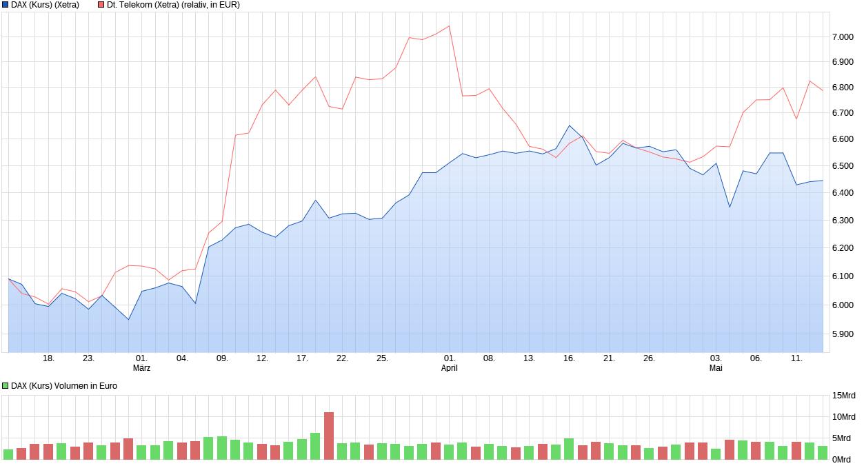 chart_quarter_daxkurs.png