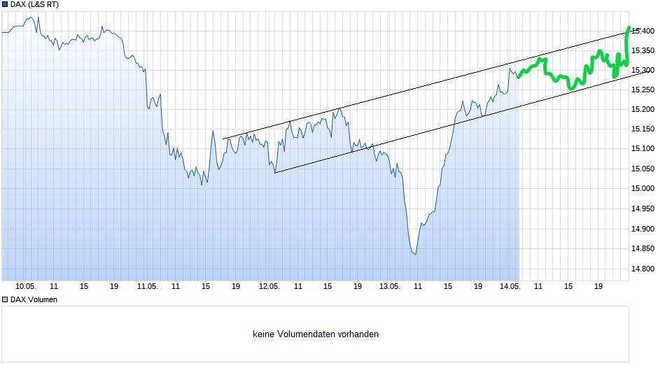 chart_week_dax(2).png