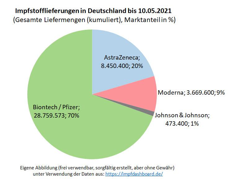 biontech_-_marktanteil_in_deutschland_-....jpg