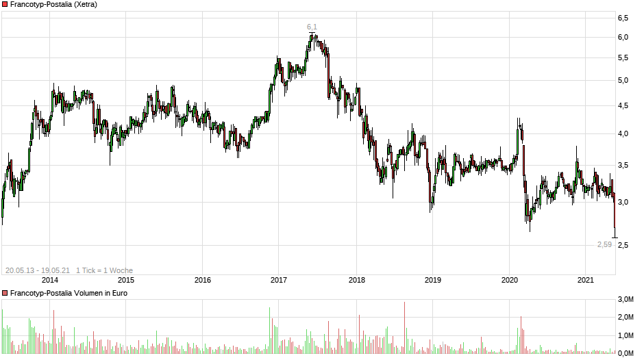 chart_free_francotyp-postalia8j.png
