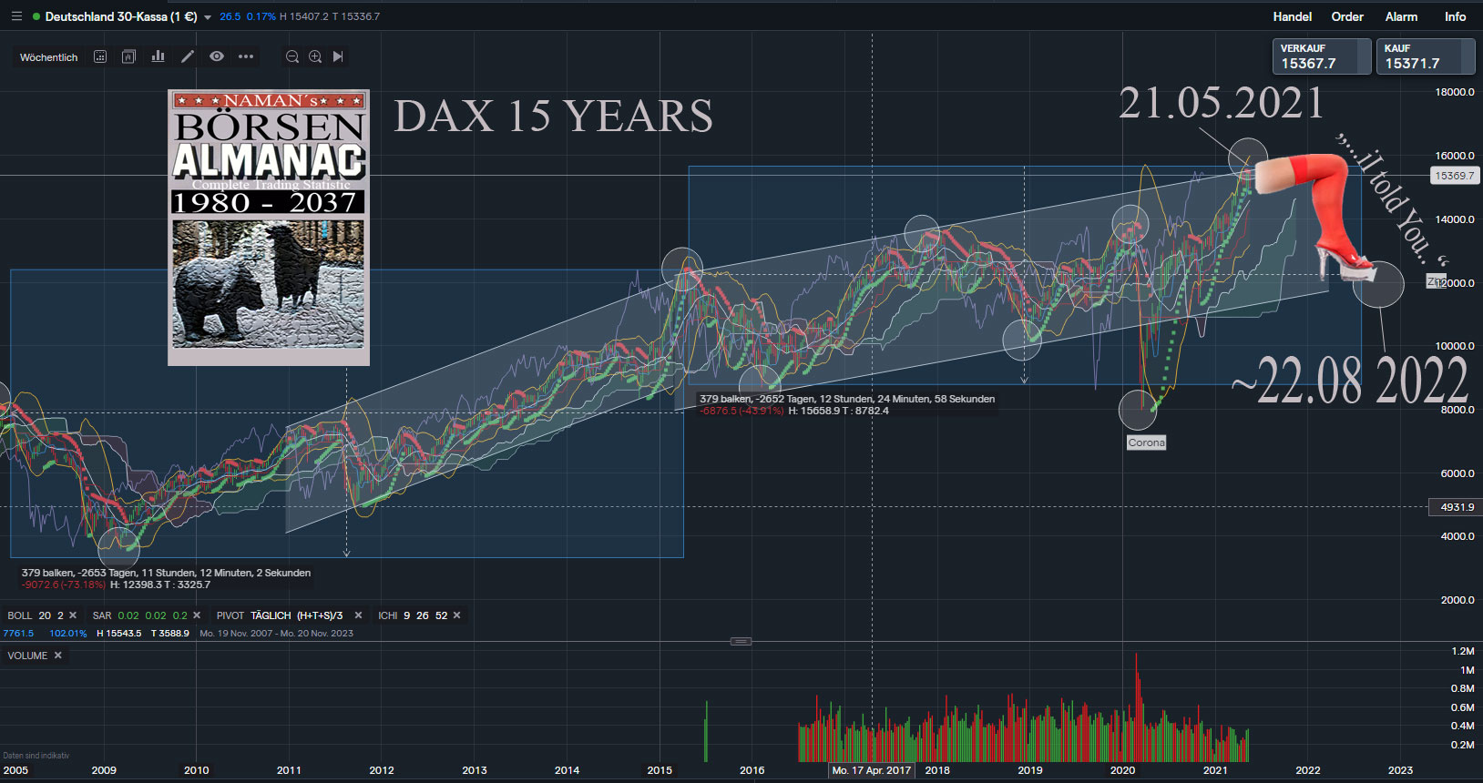 dax-15-years-05-2021.jpg