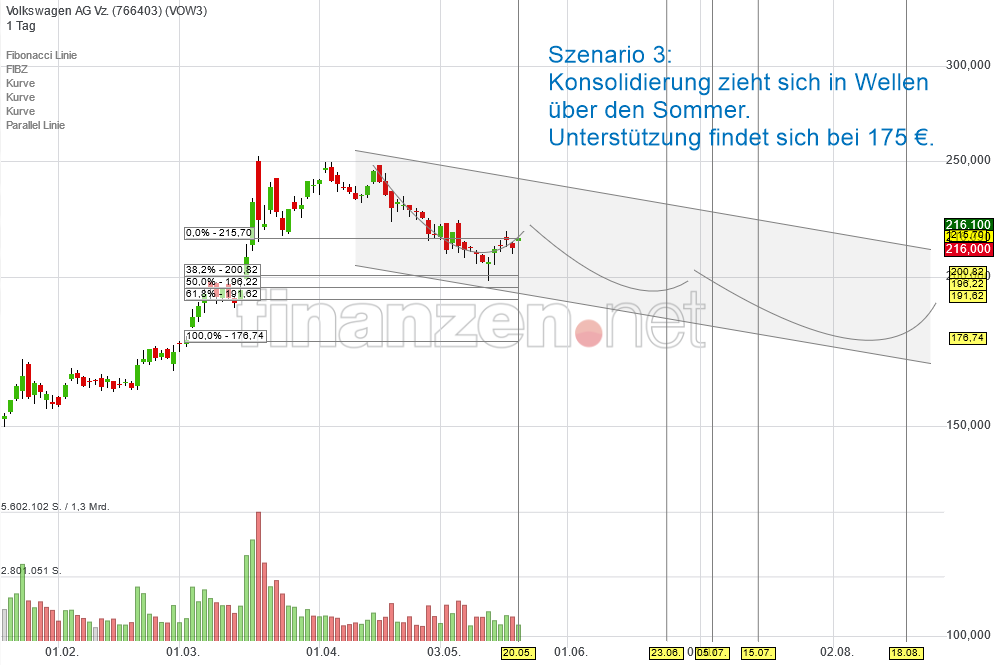 vw_konsolidierung_bis_175euro_sommerloch.png