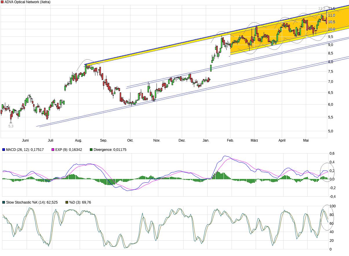 chart_year_advaopticalnetwork.png