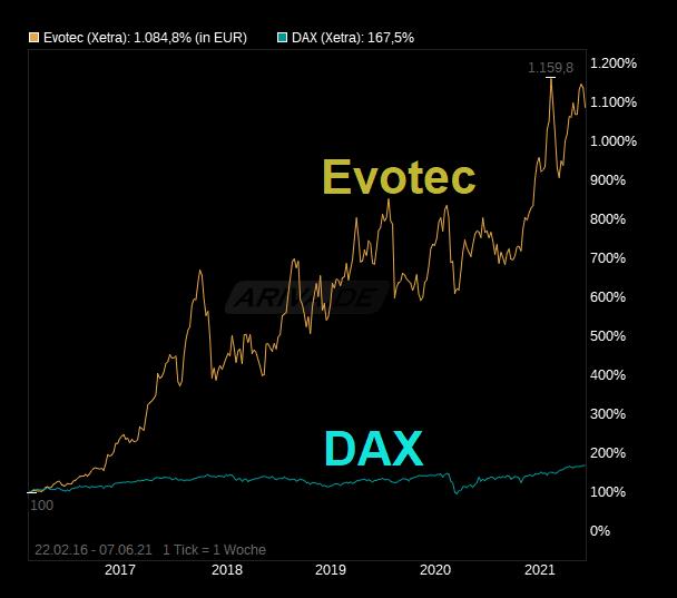 chart_free_evotec--.png