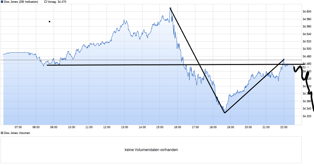 chart_intraday_dowjonesindustrialaverage(2).png
