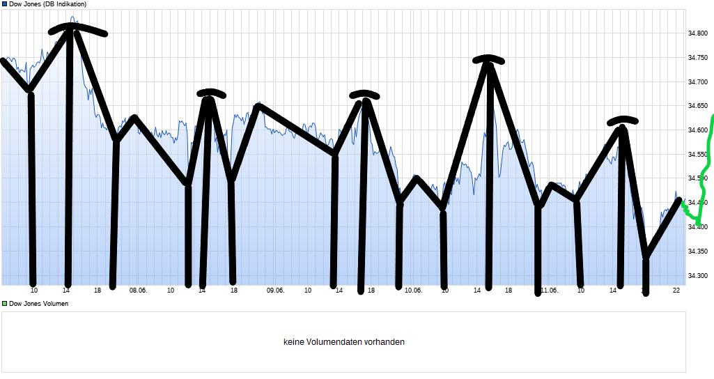 chart_week_dowjonesindustrialaverage(1).png
