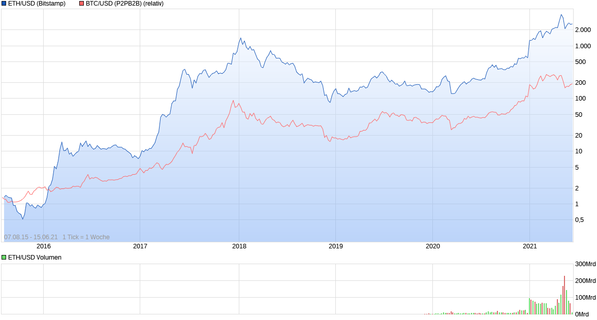 chart_all_ethusdetherethereumdollar.png