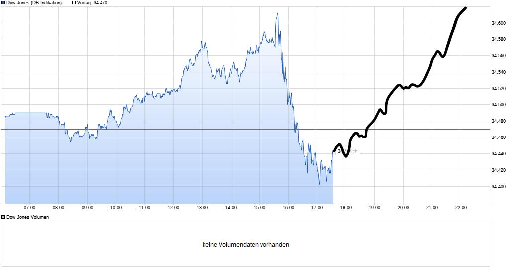 chart_intraday_dowjonesindustrialaverage(1).png