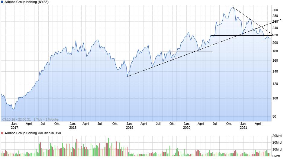 chart_free_alibabagroupholding(1).png