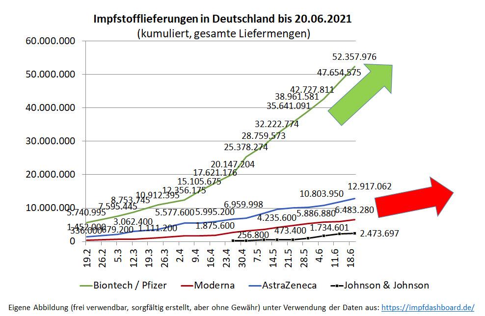 2021_06_23_biontech_-_liefermenge_chart.jpg