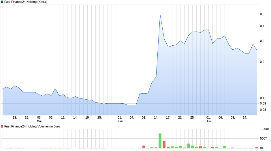 chart_quarter_fastfinance24holding.png