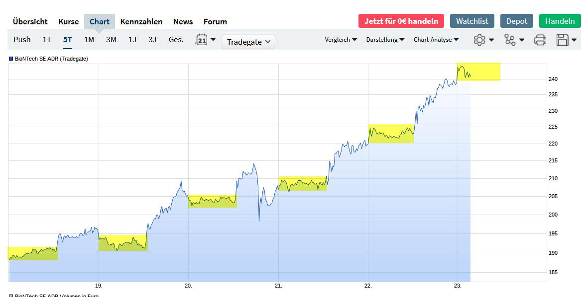 biontech_-_chart_-_anstiege_in_den_usa.jpg