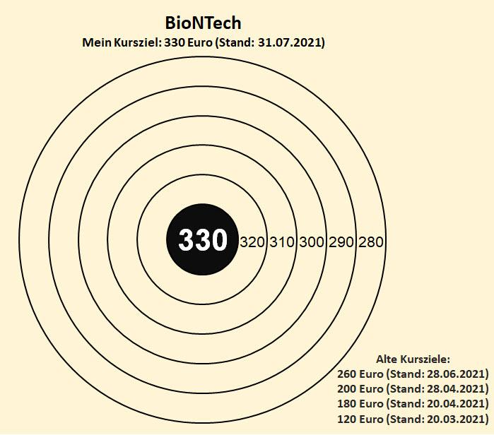 kursziel_biontech_2021_07_31.jpg