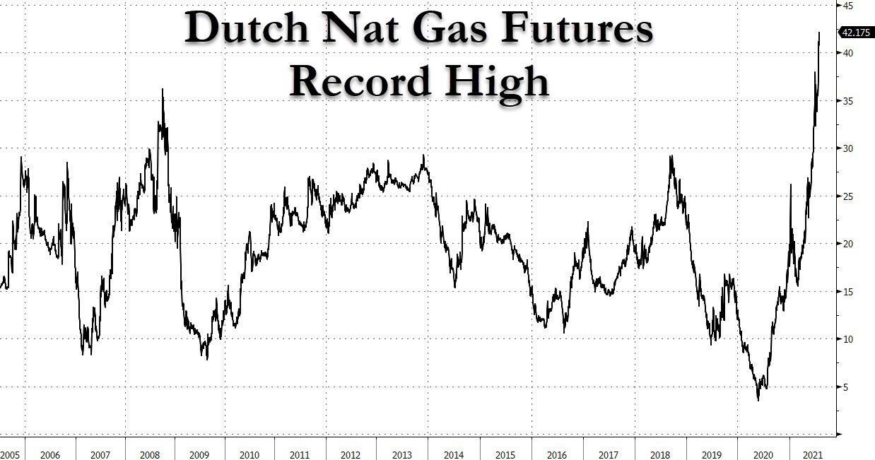 dutch_nat_gas_prices_russia.jpg
