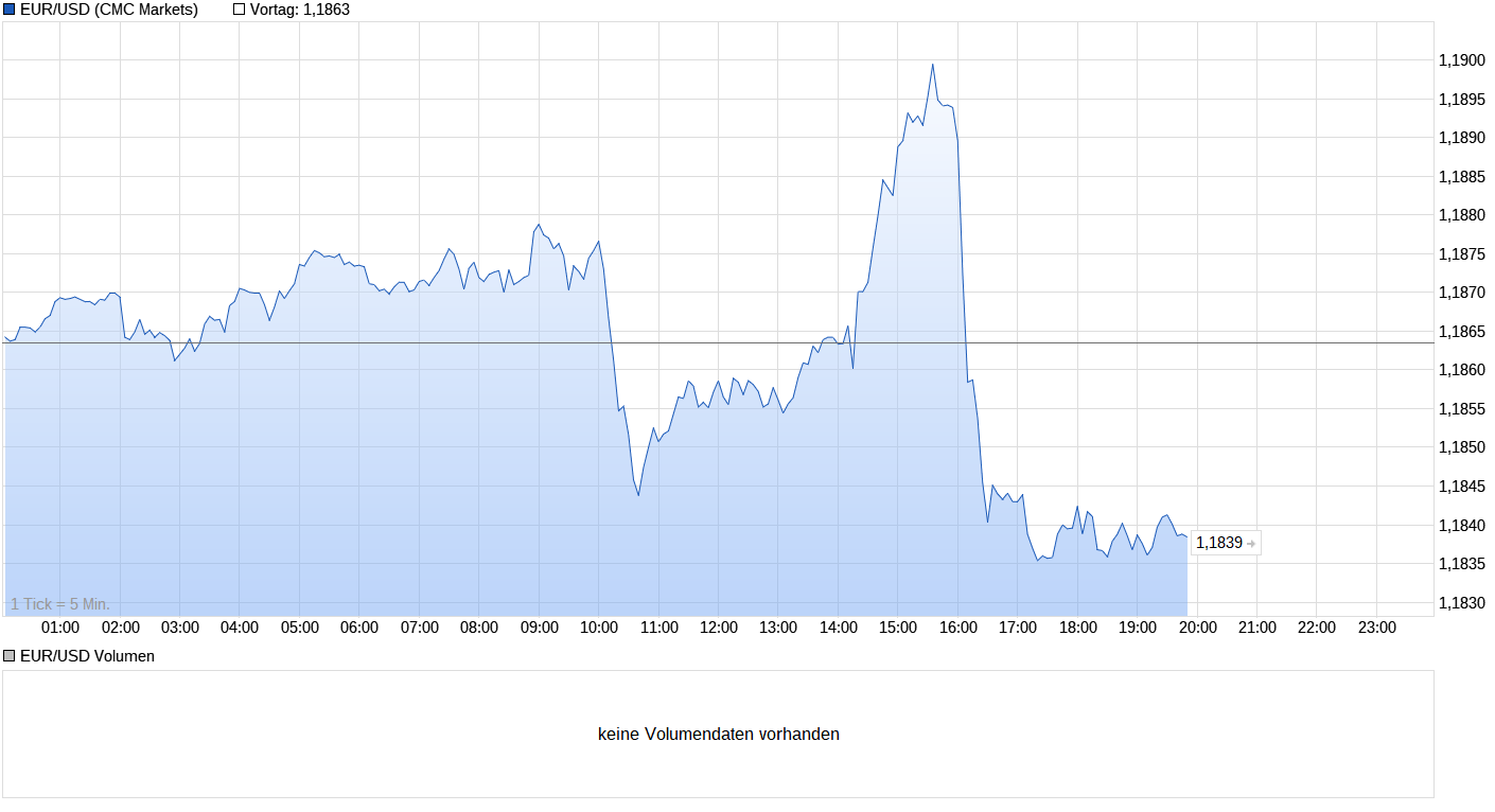 chart_intraday_eurodollar4aug2021.png
