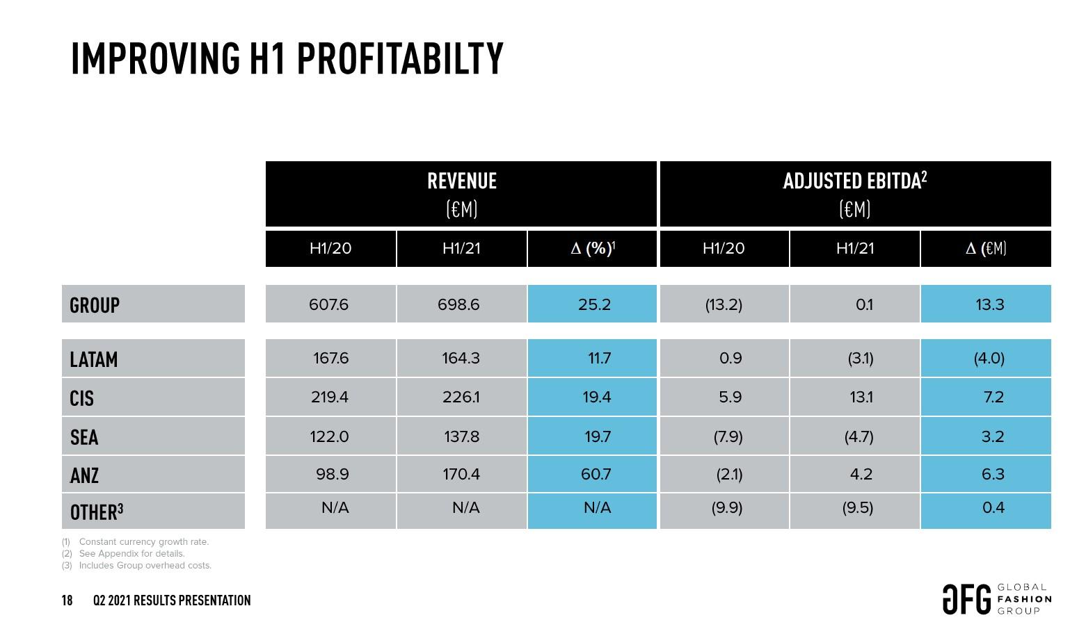 gfg_profitability_segments.jpg