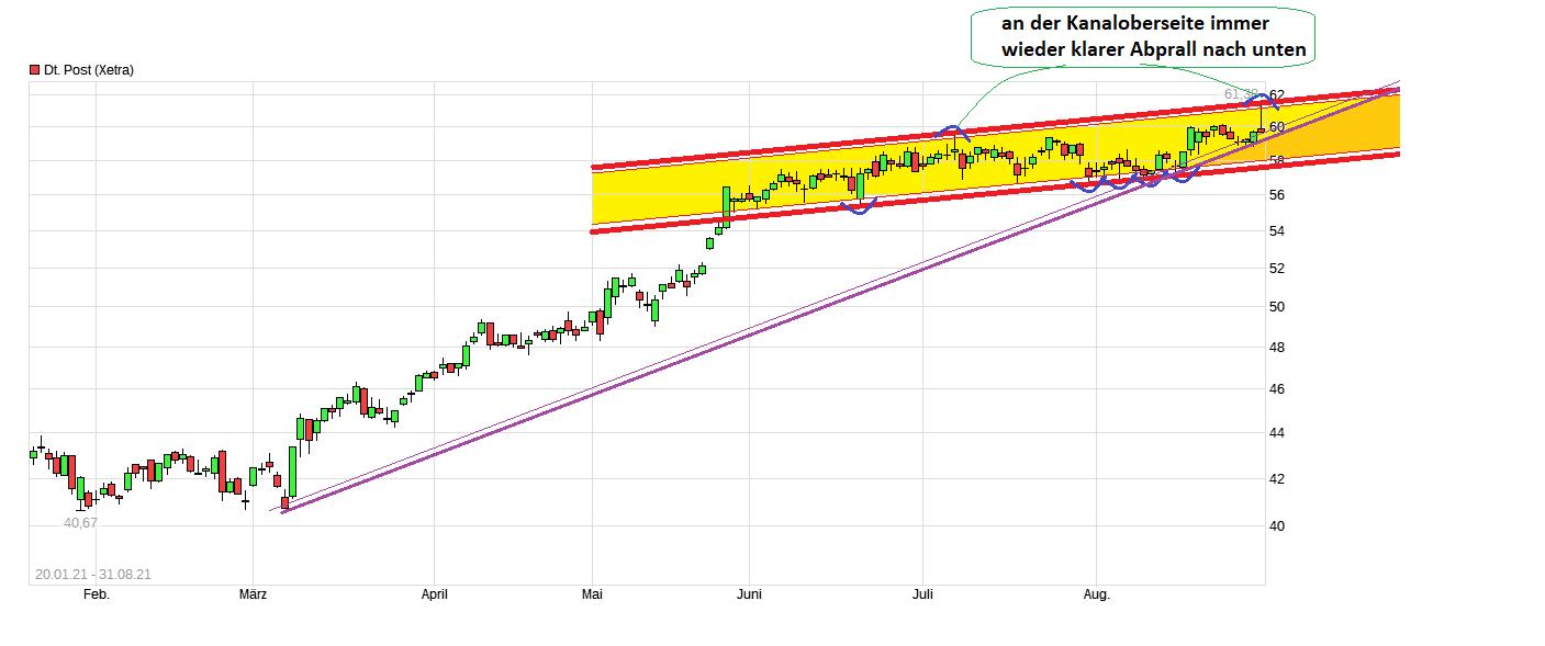 chart_free_deutsche_post.png