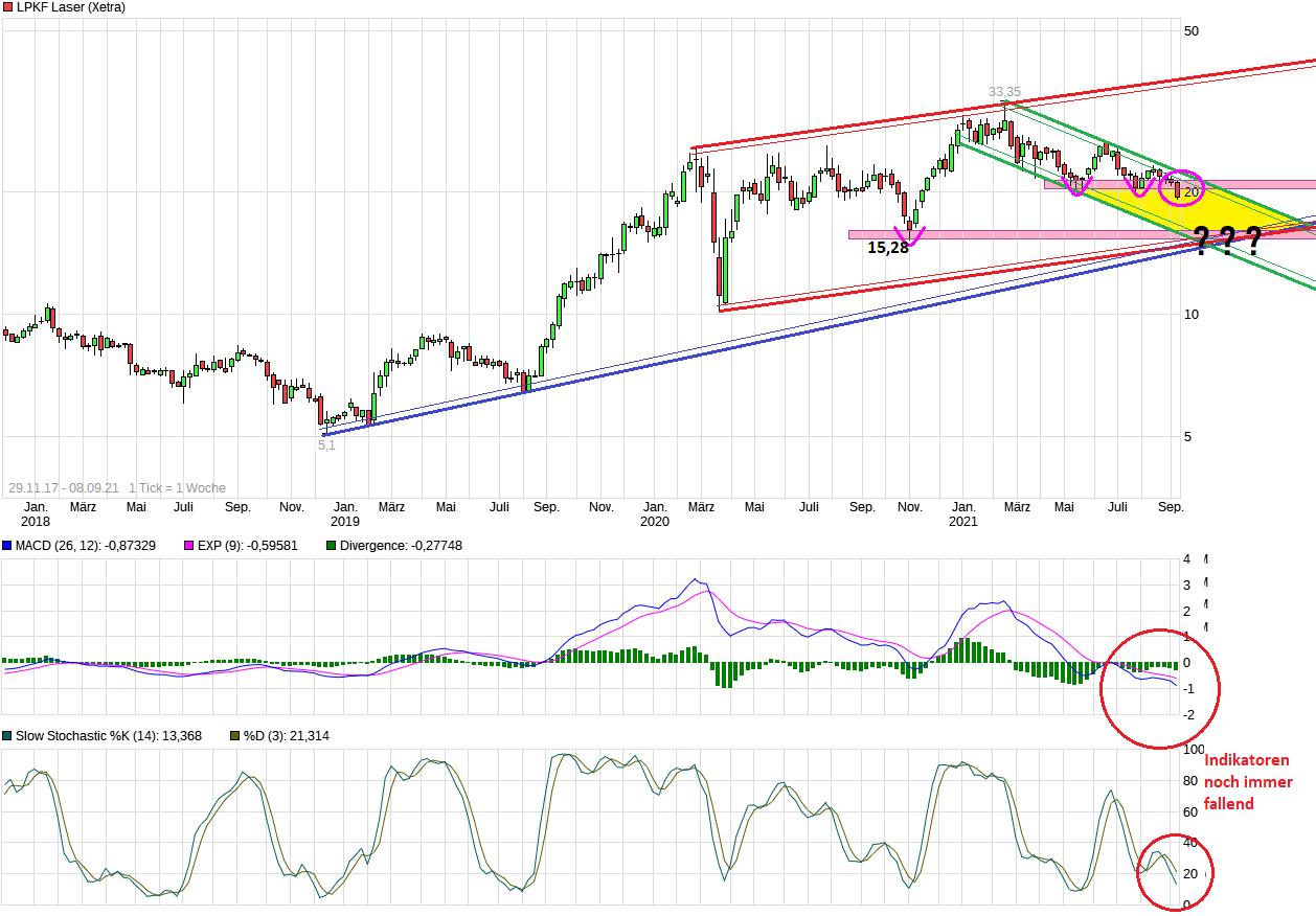 chart_free_lpkflaser.png