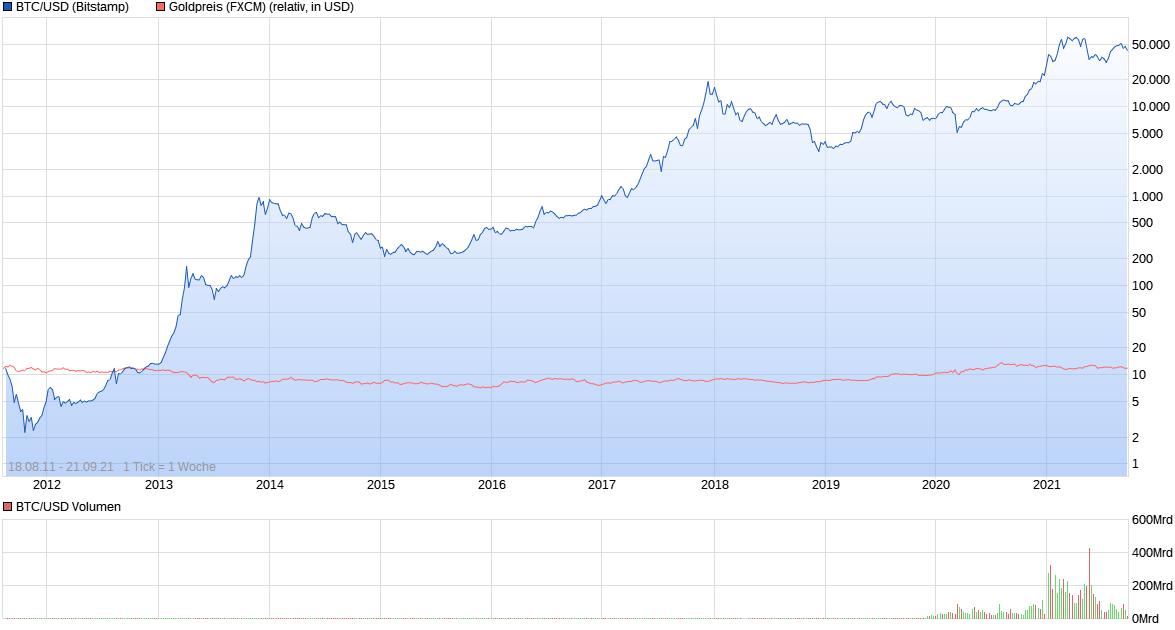 chart_all_btcusdbitcoinus-dollar.png