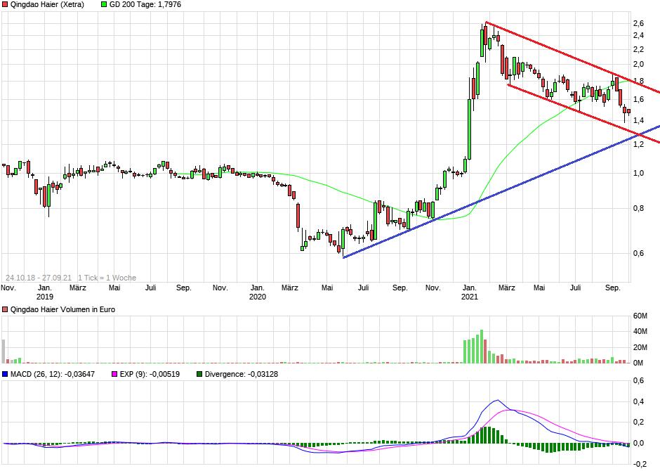 chart_3years_qingdaohaier.png