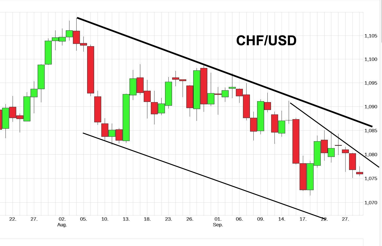 chf-usd-3m.jpg