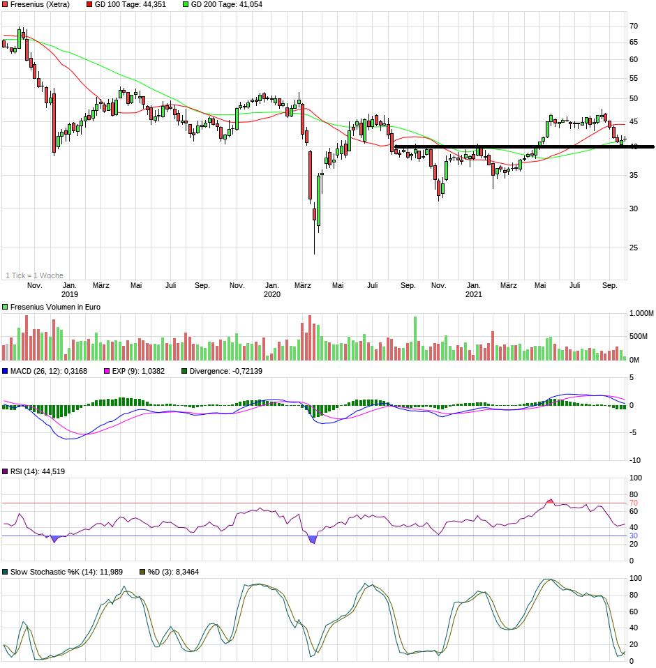 chart_3years_fresenius.png