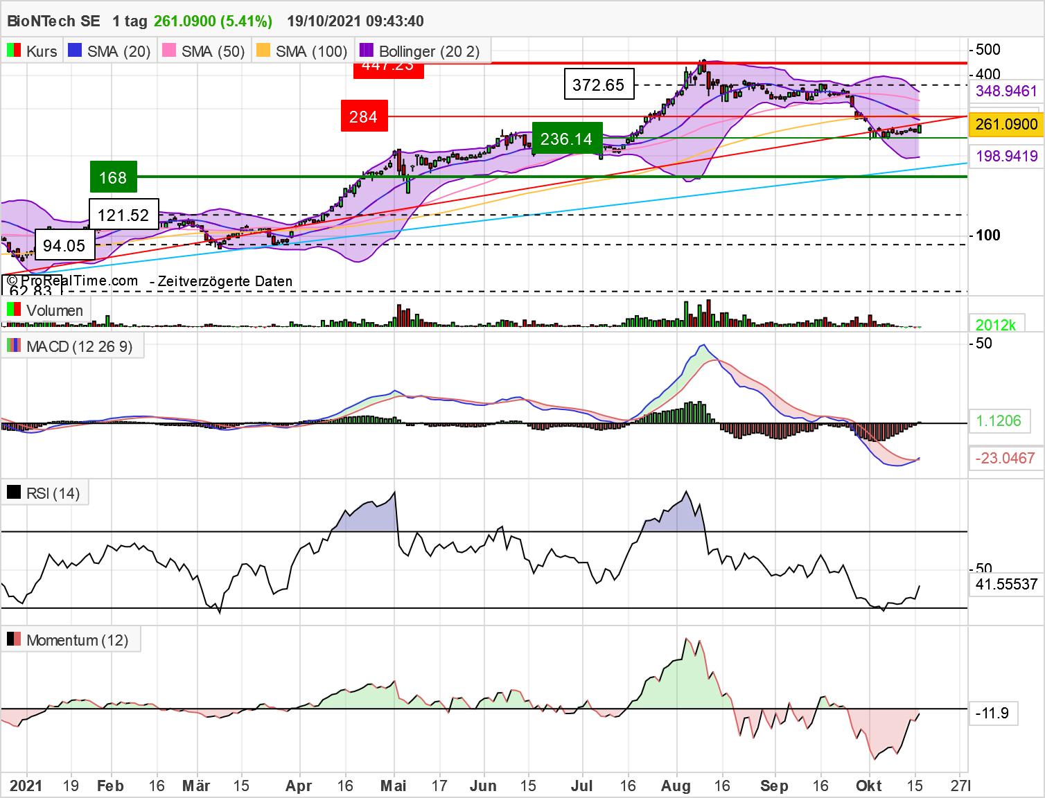 bntx_chart_19102021.png