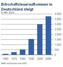 erbschaftsteuersumme_bis_2006.jpg