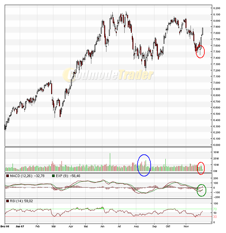 dax-chart.png