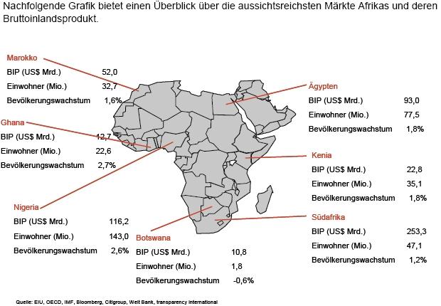 Aktien Afrika