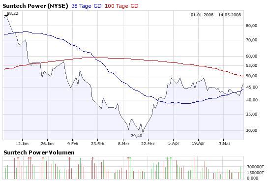 suntech_chart.png