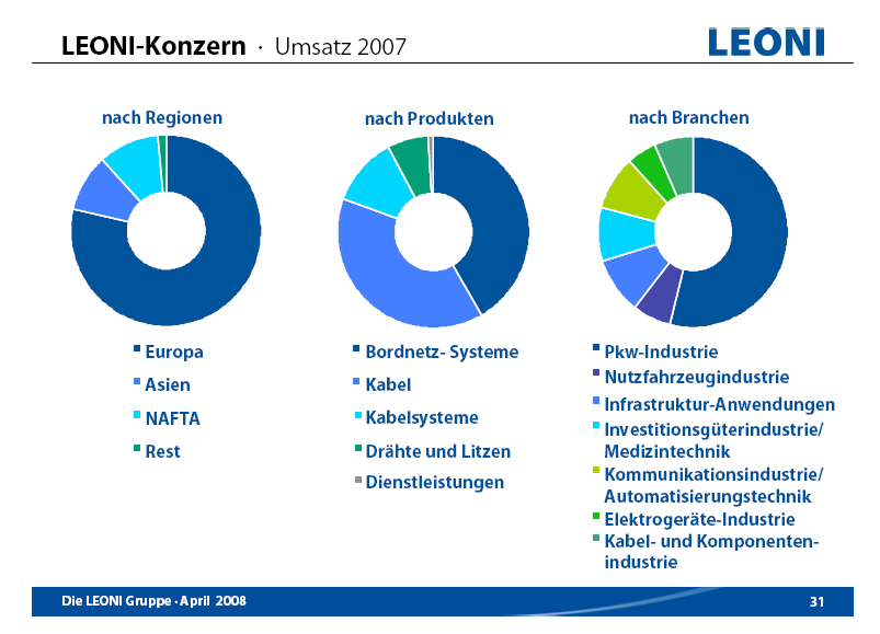 leoni-struktur.png