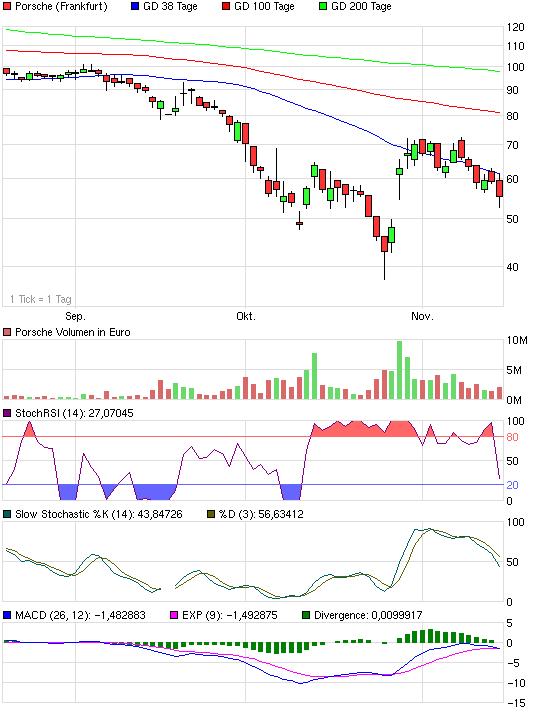 chart_quarter_porsche.png